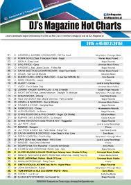 Chart Djs Magazine Hot Charts Week 45 2015 Dee Jay