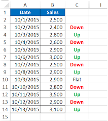 How To Track Daily Sales Using The Sign Function In Excel