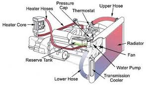 why does it take so long for my car heater to heat up all about diagram of cooling system