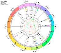 Rick Perry Presidential Candidate Astrology Birth Chart