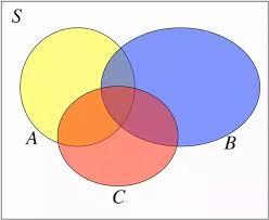 Accuracy And Precision Venn Diagram Why Do Some Statisticians Dislike Venn Diagrams Quora
