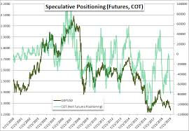 British Pound Hits Two Year Low As Speculative Position Also