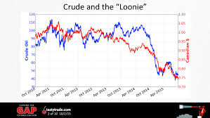 Back To The Futures Oil Vs Canadian Dollar Tastytrade Blog