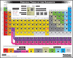 Chemistry Wall Charts Scan Coded Chemistry Charts Periodic Table Elements Chemistry