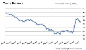 Us Trade Deficit Chart Examining Trade Deficit And Import Export Charts Seeking