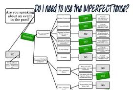Flow Chart Based On Tenses Do I Need The Imperfect Tense Flowchart