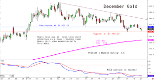 Tuesdays Charts For Gold Silver And Platinum And Palladium