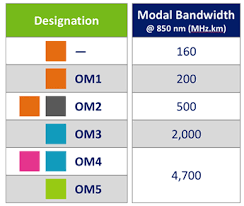 Leviton Device Color Chart Recognizing Multimode Fiber Types By Color Network