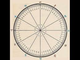 Astrological Natal Chart Wheel Astrology Chart How To Read The Degrees Its Easier Than You Think