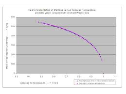 Density And Enthalpy Plus Vapor Pressure And Heat Of