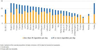 Tobacco Consumption Statistics Statistics Explained