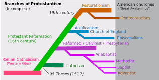 Catholic Vs Protestant Difference And Comparison Diffen