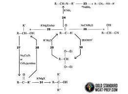 Mcat Organic Chemistry Mechanisms Gold Standard Mcat Prep