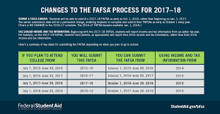Free Application For Federal Student Aid Fafsa Lindsey