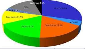 Supermarket Market Share Pie Chart Business Chat Making The Greyest Part Of The News A Whole
