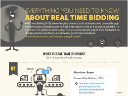 Infographic Everything You Need To Know About Real Time