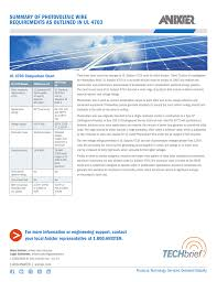 Summary Of Photovoltaic Wire Requirements As Outlined In