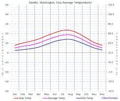 Seattle Temperature Chart Average Temperatures In Seattle Washington Usa Temperature