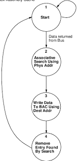 Algorithm Flow Chart Of The Outstanding Memory Request Store