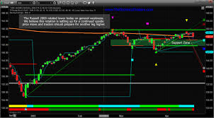 Dow Futures Daily Chart Us Stock Markets Setting Up For Increased Volatility Gold