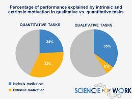 External Incentives And Internal Motivation Scienceforwork