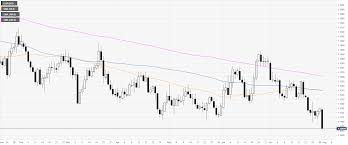 Eur Usd Technical Analysis Euro Prints A New 2019 Low As