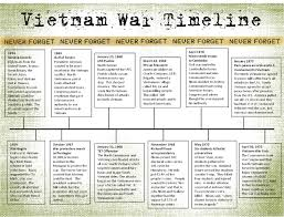 best ideas about vietnam war war vietnam war my junior high age son did an awesome scrapbook project on the vietnam war he did a thorough job in his research but i would still doubl