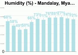 Mandalay Myanmar Detailed Climate Information And Monthly