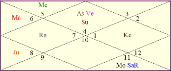 Ganeshaspeaks Birth Chart Sara Ali Khan Birthday Forecast 2019 Kundli Zodiac More
