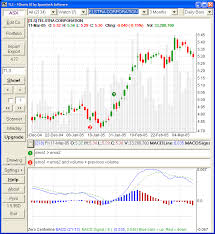 Best Stock Chart Program Free Eod Technical Analysis Software Best Free Forex