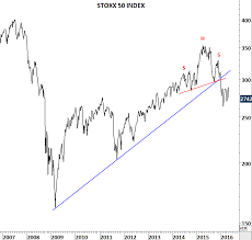 Euro Stoxx 50 Rare Buying Opportunity Or Last Chance Exit