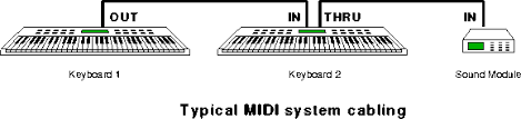 the midi physical layer typical midi system wiring