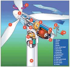 how electric generators work. Source: How Electric Generators Work S