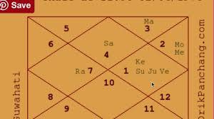 Example Charts 16 Ias Officer Raj Yogas Astrology Basics 103