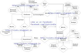 techmight solutions  entity relationship diagram for managing    entity relationship diagram for managing university phd students  amp  their research projects