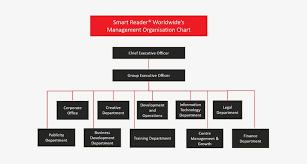Organisation Chart Organizational Structure Of Franchise