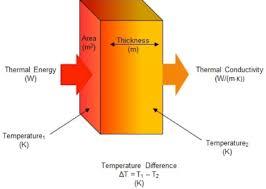 conductivity chemistry. conductivity chemistry