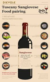 Wine Pairing Charts The Best Of The Web Dievole