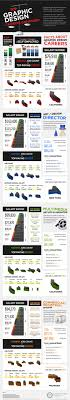 Graphic Design Stats 13 Graphic Design Industry Statistics And Trends