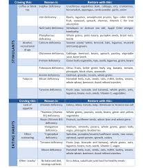 Cravings And Deficiencies Chart Common Food Cravings