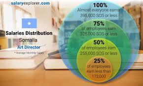 art director average salary in somalia