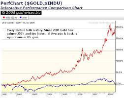 Gold Versus Stock Market Chart Gold Prices Gold Prices Gold And The Dow Metric