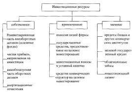 Дипломная работа Разработка инвестиционной стратегии организации Рис 1 1 Основные источники формирования инвестиционных ресурсов