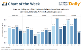 The Price Per Milligram Of Thc In Cannabis Infused Products