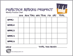 Chart Perfect Practice Makes Perfect