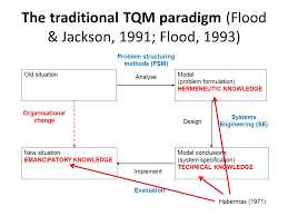 petter atilde gland trial lecture oslo th ppt video online the traditional tqm paradigm flood jackson 1991 flood 1993