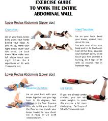 Stomach Exercise Chart What You Need To Know About Abs And An Exercise Guide To