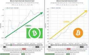 Reddit Spreadsheet For Bitcoin Cash Price History Chart