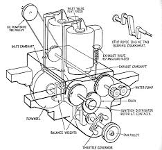 rrec rolls royce enthusiasts club how a car works this picture is a diagram of the 10hp gears and drives showing the belt drive to the drip feed lubrication fed from the back of one camshaft