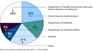 Us Federal Revenue Pie Chart Best Picture Of Chart